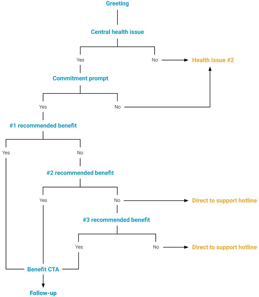 General conversation model